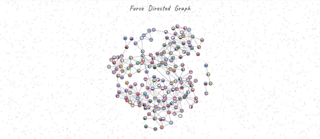 Force Directed Graph